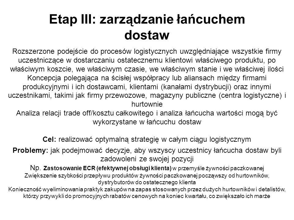 Etap III: zarządzanie łańcuchem dostaw Rozszerzone podejście do procesów logistycznych uwzględniające wszystkie firmy uczestniczące w dostarczaniu ost