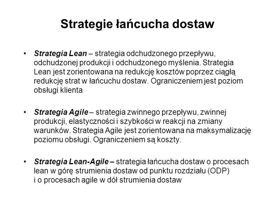 Strategie łańcucha dostaw Strategia Lean – strategia odchudzonego przepływu, odchudzonej produkcji i odchudzonego myślenia. Strategia Lean jest zorien
