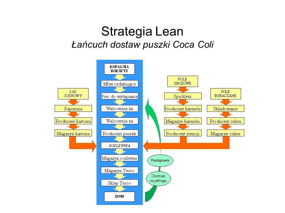 Strategia Lean Łańcuch dostaw puszki Coca Coli
