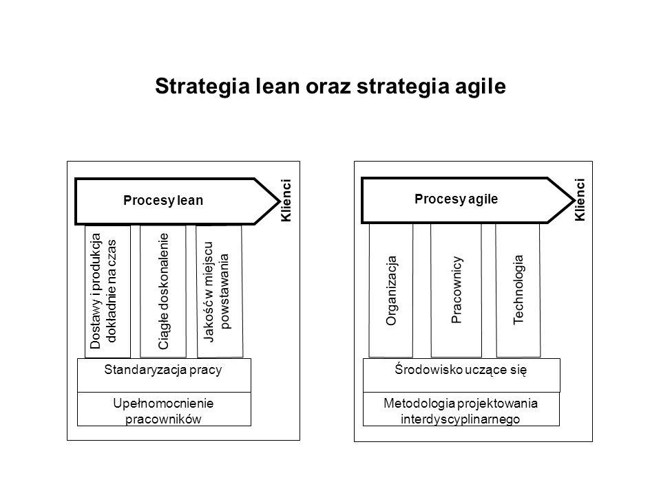 Strategia lean oraz strategia agile Klienci Dostawy i produkcja dokładnie na czas Ciągłe doskonalenie Jakość w miejscu powstawania Standaryzacja pracy Upełnomocnienie pracowników Procesy lean Pracownicy Organizacja Klienci Technologia Środowisko uczące się Metodologia projektowania interdyscyplinarnego Procesy agile