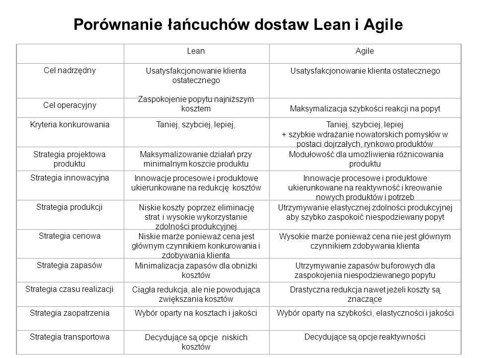 Porównanie łańcuchów dostaw Lean i Agile LeanAgile Cel nadrzędnyUsatysfakcjonowanie klienta ostatecznego Zaspokojenie popytu najniższym kosztem Usatysfakcjonowanie klienta ostatecznego Maksymalizacja szybkości reakcji na popyt Cel operacyjny Kryteria konkurowaniaTaniej, szybciej, lepiej,Taniej, szybciej, lepiej + szybkie wdrażanie nowatorskich pomysłów w postaci dojrzałych, rynkowo produktów Strategia projektowa produktu Maksymalizowanie działań przy minimalnym koszcie produktu Modułowość dla umożliwienia różnicowania produktu Strategia innowacyjnaInnowacje procesowe i produktowe ukierunkowane na redukcję kosztów Innowacje procesowe i produktowe ukierunkowane na reaktywność i kreowanie nowych produktów i potrzeb Strategia produkcjiNiskie koszty poprzez eliminację strat i wysokie wykorzystanie zdolności produkcyjnej Utrzymywanie elastycznej zdolności produkcyjnej aby szybko zaspokoić niespodziewany popyt Strategia cenowaNiskie marże ponieważ cena jest głównym czynnikiem konkurowania i zdobywania klienta Wysokie marże ponieważ cena nie jest głównym czynnikiem zdobywania klienta Strategia zapasówMinimalizacja zapasów dla obniżki kosztów Utrzymywanie zapasów buforowych dla zaspokojenia niespodziewanego popytu Strategia czasu realizacjiCiągła redukcja, ale nie powodująca zwiększania kosztów Drastyczna redukcja nawet jeżeli koszty są znaczące Strategia zaopatrzeniaWybór oparty na kosztach i jakościWybór oparty na szybkości, elastyczności i jakości Strategia transportowaDecydujące są opcje niskich kosztów Decydujące są opcje reaktywności