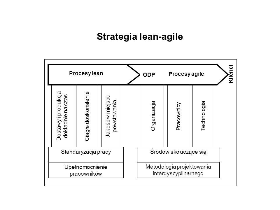 Strategia lean-agile Klienci Organizacja Dostawy i produkcja dokładnie na czas Ciągłe doskonalenie Jakość w miejscu powstawania Standaryzacja pracy Up