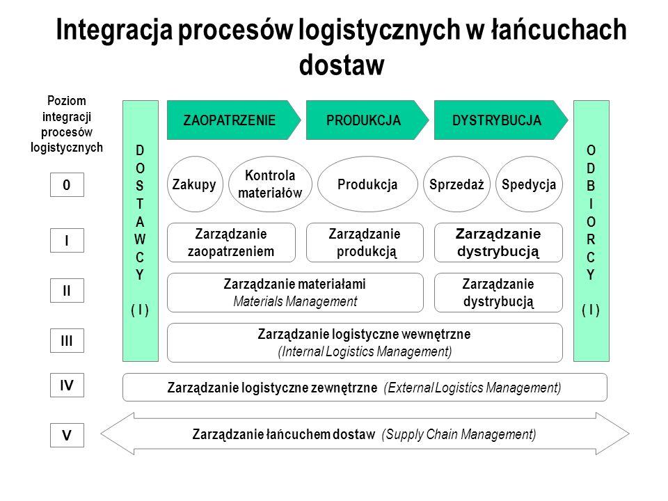 Integracja procesów logistycznych w łańcuchach dostaw D O S T A W C Y ( I ) ZAOPATRZENIEPRODUKCJA Zarządzanie zaopatrzeniem Zarządzanie produkcją Zarządzanie dystrybucją DYSTRYBUCJA Zarządzanie materiałami Materials Management Zarządzanie logistyczne wewnętrzne (Internal Logistics Management) Zarządzanie logistyczne zewnętrzne (External Logistics Management) Zarządzanie łańcuchem dostaw (Supply Chain Management) Poziom integracji procesów logistycznych IV O D B I O R C Y ( I ) I II III V Zakupy Kontrola materiałów ProdukcjaSprzedażSpedycja 0 Zarządzanie dystrybucją