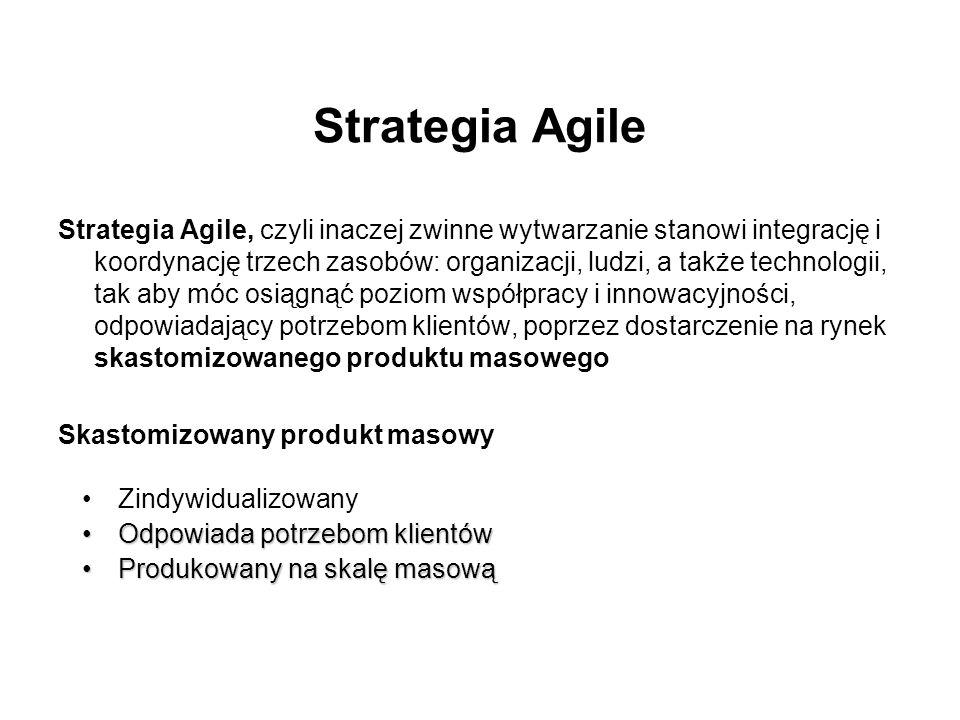 Strategia Agile Strategia Agile, czyli inaczej zwinne wytwarzanie stanowi integrację i koordynację trzech zasobów: organizacji, ludzi, a także technologii, tak aby móc osiągnąć poziom współpracy i innowacyjności, odpowiadający potrzebom klientów, poprzez dostarczenie na rynek skastomizowanego produktu masowego Skastomizowany produkt masowy Zindywidualizowany Odpowiada potrzebom klientówOdpowiada potrzebom klientów Produkowany na skalę masowąProdukowany na skalę masową