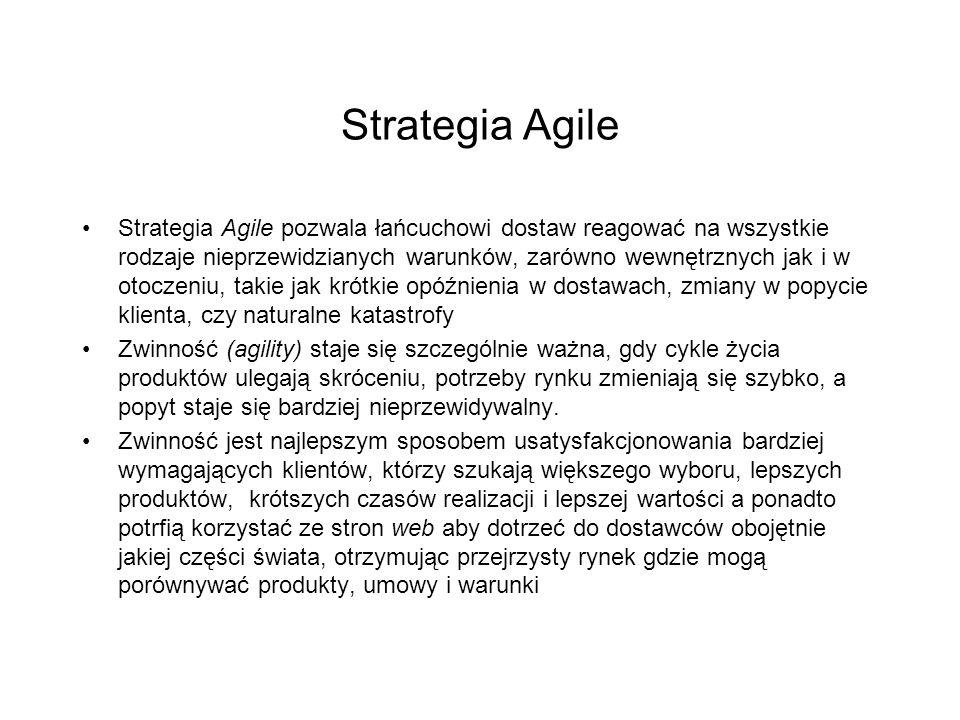 Strategia Agile Strategia Agile pozwala łańcuchowi dostaw reagować na wszystkie rodzaje nieprzewidzianych warunków, zarówno wewnętrznych jak i w otoczeniu, takie jak krótkie opóźnienia w dostawach, zmiany w popycie klienta, czy naturalne katastrofy Zwinność (agility) staje się szczególnie ważna, gdy cykle życia produktów ulegają skróceniu, potrzeby rynku zmieniają się szybko, a popyt staje się bardziej nieprzewidywalny.