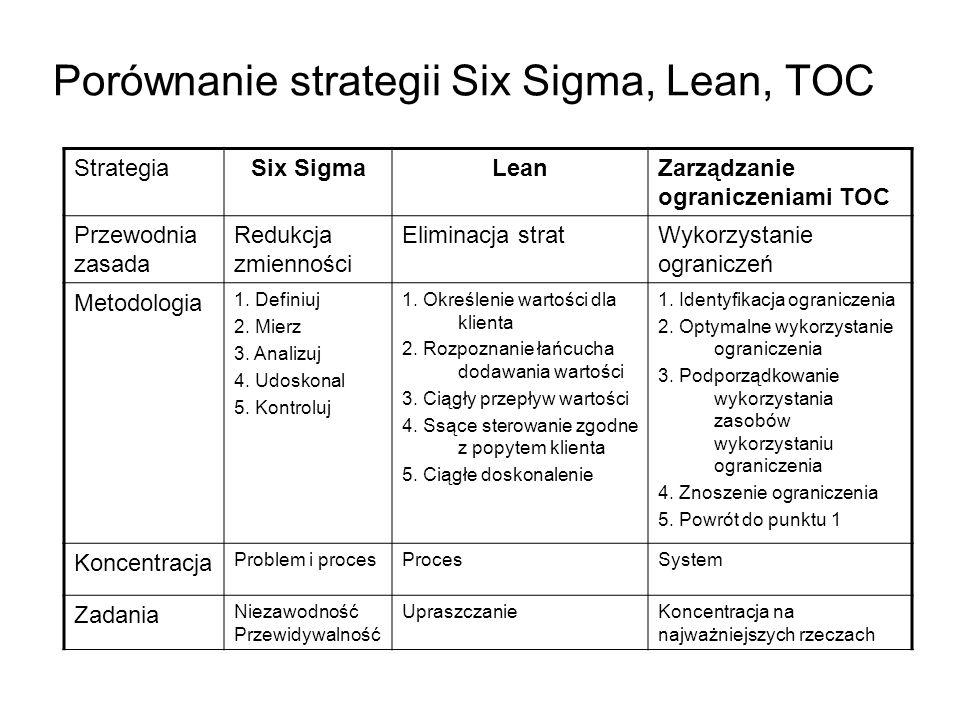 Porównanie strategii Six Sigma, Lean, TOC StrategiaSix SigmaLeanZarządzanie ograniczeniami TOC Przewodnia zasada Redukcja zmienności Eliminacja stratWykorzystanie ograniczeń Metodologia 1.