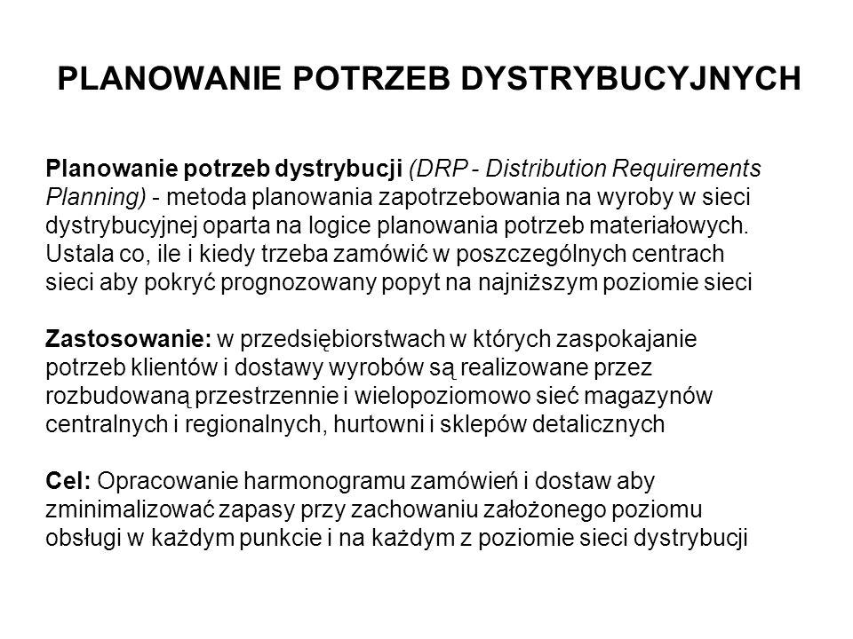 Planowanie potrzeb dystrybucji (DRP - Distribution Requirements Planning) - metoda planowania zapotrzebowania na wyroby w sieci dystrybucyjnej oparta