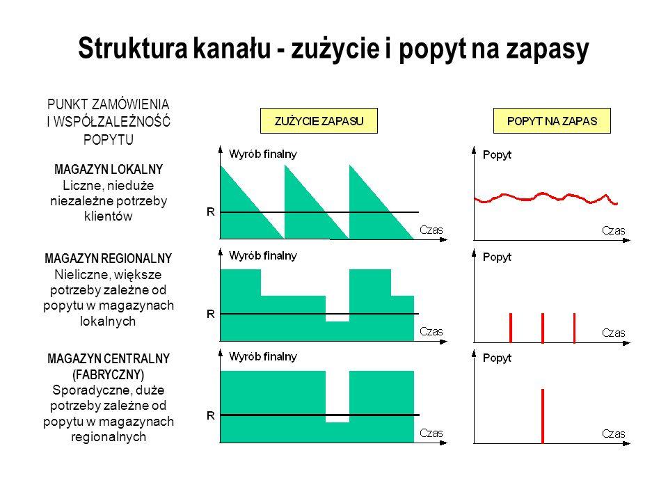 Struktura kanału - zużycie i popyt na zapasy MAGAZYN LOKALNY Liczne, nieduże niezależne potrzeby klientów MAGAZYN REGIONALNY Nieliczne, większe potrzeby zależne od popytu w magazynach lokalnych MAGAZYN CENTRALNY (FABRYCZNY) Sporadyczne, duże potrzeby zależne od popytu w magazynach regionalnych PUNKT ZAMÓWIENIA I WSPÓŁZALEŻNOŚĆ POPYTU