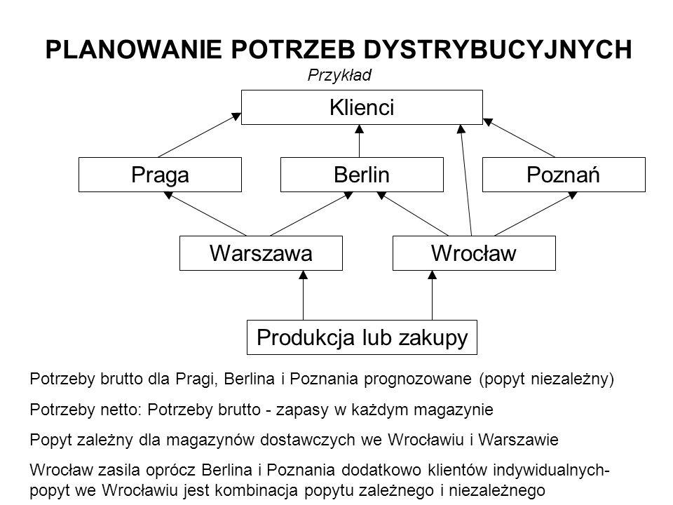 PLANOWANIE POTRZEB DYSTRYBUCYJNYCH Przykład Klienci PragaBerlinPoznań WarszawaWrocław Produkcja lub zakupy Potrzeby brutto dla Pragi, Berlina i Poznania prognozowane (popyt niezależny) Potrzeby netto: Potrzeby brutto - zapasy w każdym magazynie Popyt zależny dla magazynów dostawczych we Wrocławiu i Warszawie Wrocław zasila oprócz Berlina i Poznania dodatkowo klientów indywidualnych- popyt we Wrocławiu jest kombinacja popytu zależnego i niezależnego