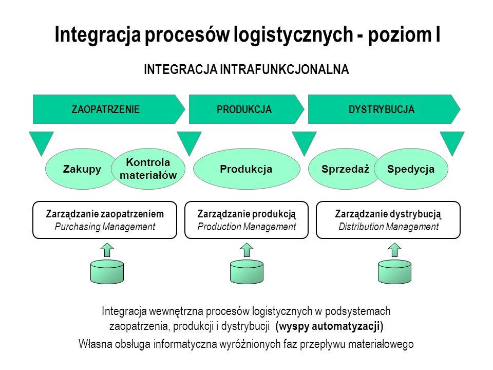 Integracja procesów logistycznych - poziom I Integracja wewnętrzna procesów logistycznych w podsystemach zaopatrzenia, produkcji i dystrybucji (wyspy automatyzacji) Własna obsługa informatyczna wyróżnionych faz przepływu materiałowego Zakupy Kontrola materiałów ProdukcjaSprzedażSpedycja INTEGRACJA INTRAFUNKCJONALNA ZAOPATRZENIEDYSTRYBUCJAPRODUKCJA Zarządzanie zaopatrzeniem Purchasing Management Zarządzanie produkcją Production Management Zarządzanie dystrybucją Distribution Management