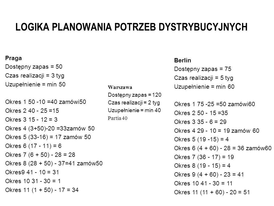 LOGIKA PLANOWANIA POTRZEB DYSTRYBUCYJNYCH Praga Dostępny zapas = 50 Czas realizacji = 3 tyg Uzupełnienie = min 50 Okres 1 50 -10 =40 zamówi50 Okres 2 40 - 25 =15 Okres 3 15 - 12 = 3 Okres 4 (3+50)-20 =33zamów 50 Okres 5 (33-16) = 17 zamów 50 Okres 6 (17 - 11) = 6 Okres 7 (6 + 50) - 28 = 28 Okres 8 (28 + 50) - 37=41 zamów50 Okres9 41 - 10 = 31 Okres 10 31 - 30 = 1 Okres 11 (1 + 50) - 17 = 34 Warszawa Dostępny zapas = 120 Czas realizacji = 2 tyg Uzupełnienie = min 40 Partia 40 Berlin Dostępny zapas = 75 Czas realizacji = 5 tyg Uzupełnienie = min 60 Okres 1 75 -25 =50 zamówi60 Okres 2 50 - 15 =35 Okres 3 35 - 6 = 29 Okres 4 29 - 10 = 19 zamów 60 Okres 5 (19 -15) = 4 Okres 6 (4 + 60) - 28 = 36 zamów60 Okres 7 (36 - 17) = 19 Okres 8 (19 - 15) = 4 Okres 9 (4 + 60) - 23 = 41 Okres 10 41 - 30 = 11 Okres 11 (11 + 60) - 20 = 51