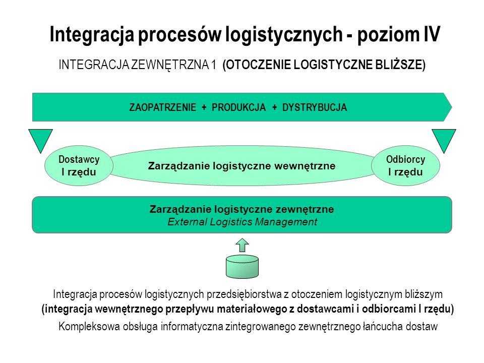 Integracja procesów logistycznych - poziom IV Integracja procesów logistycznych przedsiębiorstwa z otoczeniem logistycznym bliższym (integracja wewnętrznego przepływu materiałowego z dostawcami i odbiorcami I rzędu) Kompleksowa obsługa informatyczna zintegrowanego zewnętrznego łańcucha dostaw Zarządzanie logistyczne wewnętrzne INTEGRACJA ZEWNĘTRZNA 1 (OTOCZENIE LOGISTYCZNE BLIŻSZE) ZAOPATRZENIE + PRODUKCJA + DYSTRYBUCJA Zarządzanie logistyczne zewnętrzne External Logistics Management Dostawcy I rzędu Odbiorcy I rzędu