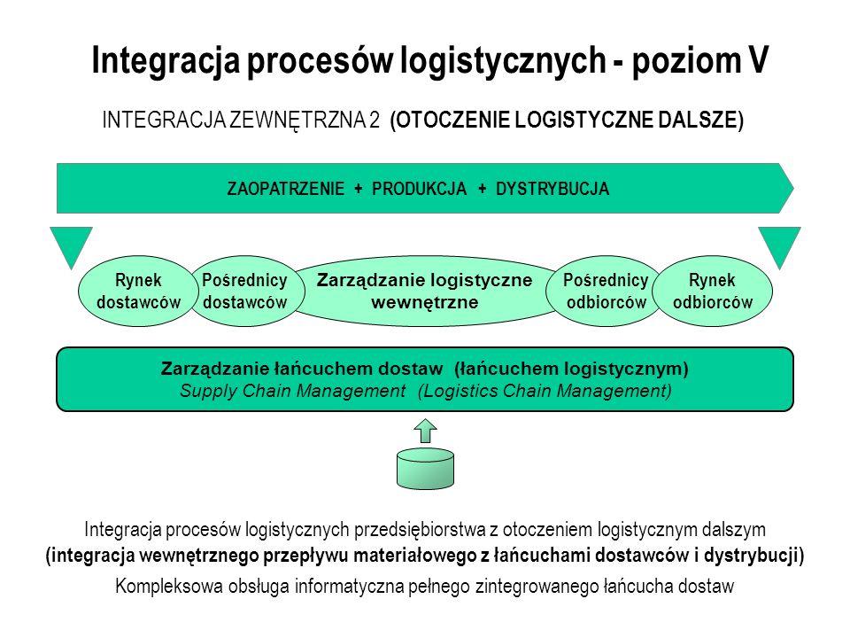 Zarządzanie logistyczne wewnętrzne Pośrednicy odbiorców Integracja procesów logistycznych - poziom V Integracja procesów logistycznych przedsiębiorstwa z otoczeniem logistycznym dalszym (integracja wewnętrznego przepływu materiałowego z łańcuchami dostawców i dystrybucji) Kompleksowa obsługa informatyczna pełnego zintegrowanego łańcucha dostaw INTEGRACJA ZEWNĘTRZNA 2 (OTOCZENIE LOGISTYCZNE DALSZE) ZAOPATRZENIE + PRODUKCJA + DYSTRYBUCJA Zarządzanie łańcuchem dostaw (łańcuchem logistycznym) Supply Chain Management (Logistics Chain Management) Rynek odbiorców Pośrednicy dostawców Rynek dostawców