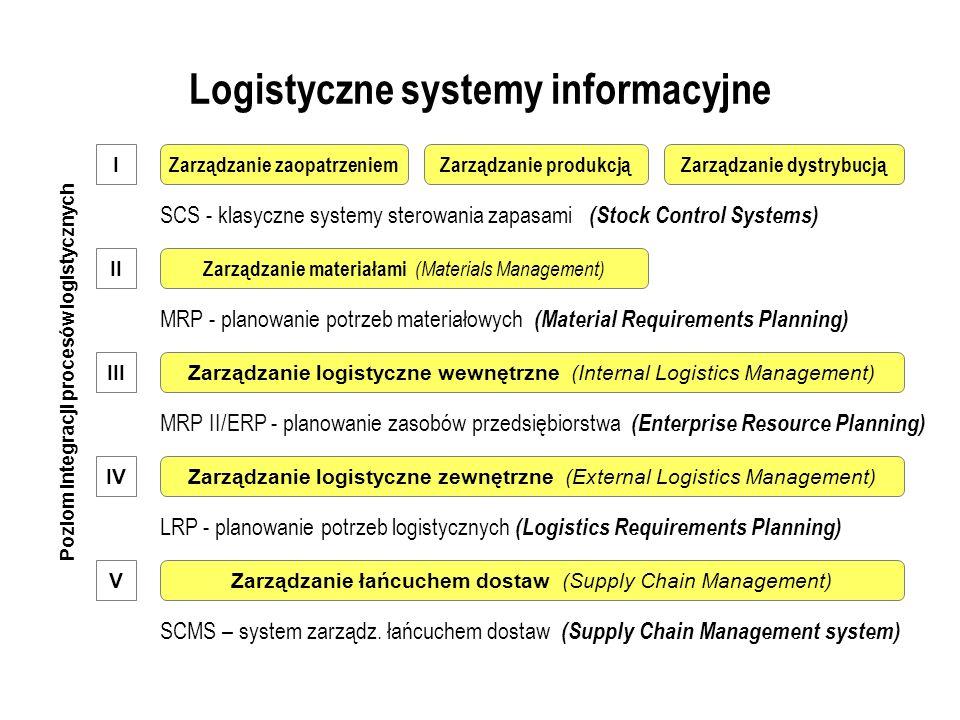 Logistyczne systemy informacyjne Zarządzanie produkcjąZarządzanie dystrybucjąZarządzanie zaopatrzeniem SCS - klasyczne systemy sterowania zapasami (Stock Control Systems) MRP - planowanie potrzeb materiałowych (Material Requirements Planning) Zarządzanie materiałami (Materials Management) Zarządzanie logistyczne wewnętrzne (Internal Logistics Management) MRP II/ERP - planowanie zasobów przedsiębiorstwa (Enterprise Resource Planning) Zarządzanie logistyczne zewnętrzne (External Logistics Management) LRP - planowanie potrzeb logistycznych (Logistics Requirements Planning) Zarządzanie łańcuchem dostaw (Supply Chain Management) Poziom integracji procesów logistycznych SCMS – system zarządz.