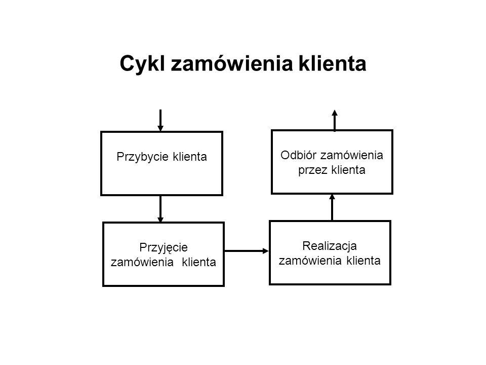 Cykl zamówienia klienta Przybycie klienta Przyjęcie zamówienia klienta Odbiór zamówienia przez klienta Realizacja zamówienia klienta