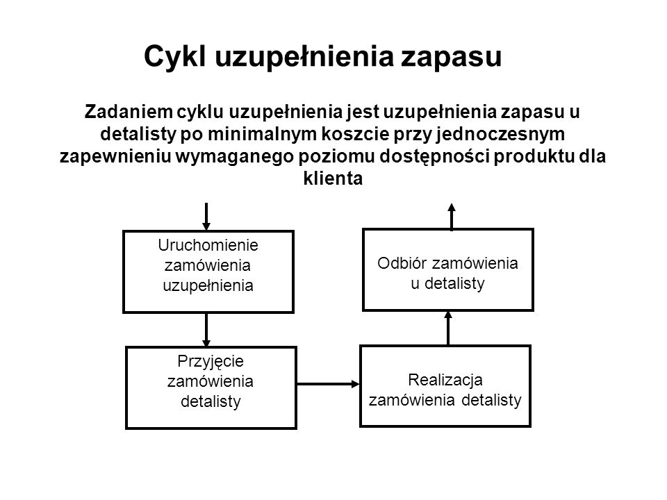 Zadaniem cyklu uzupełnienia jest uzupełnienia zapasu u detalisty po minimalnym koszcie przy jednoczesnym zapewnieniu wymaganego poziomu dostępności produktu dla klienta Uruchomienie zamówienia uzupełnienia Przyjęcie zamówienia detalisty Odbiór zamówienia u detalisty Realizacja zamówienia detalisty Cykl uzupełnienia zapasu
