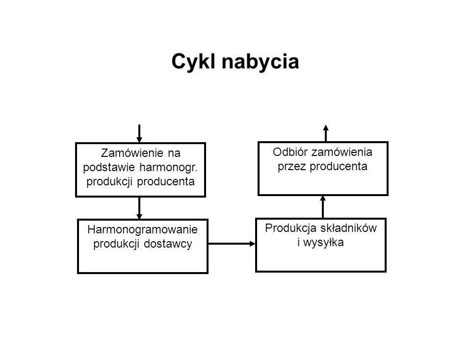 Cykl nabycia Zamówienie na podstawie harmonogr. produkcji producenta Harmonogramowanie produkcji dostawcy Odbiór zamówienia przez producenta Produkcja