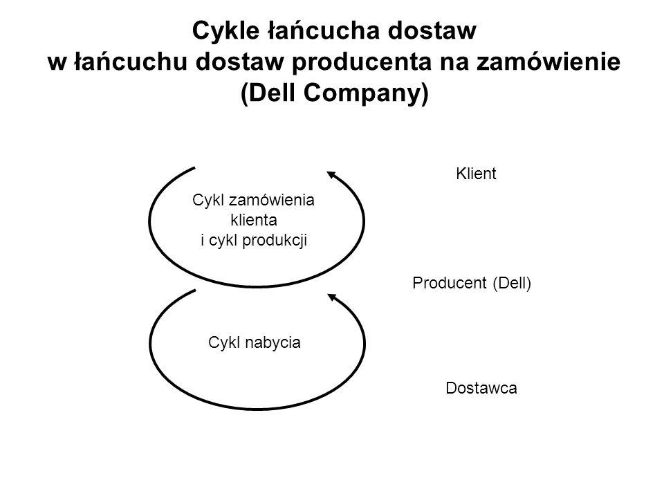 Cykle łańcucha dostaw w łańcuchu dostaw producenta na zamówienie (Dell Company) Dostawca Cykl zamówienia klienta i cykl produkcji Cykl nabycia Producent (Dell) Klient