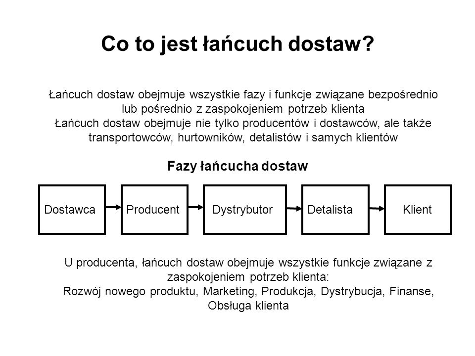 Co to jest łańcuch dostaw? DostawcaProducent DystrybutorDetalista Klient Fazy łańcucha dostaw Łańcuch dostaw obejmuje wszystkie fazy i funkcje związan