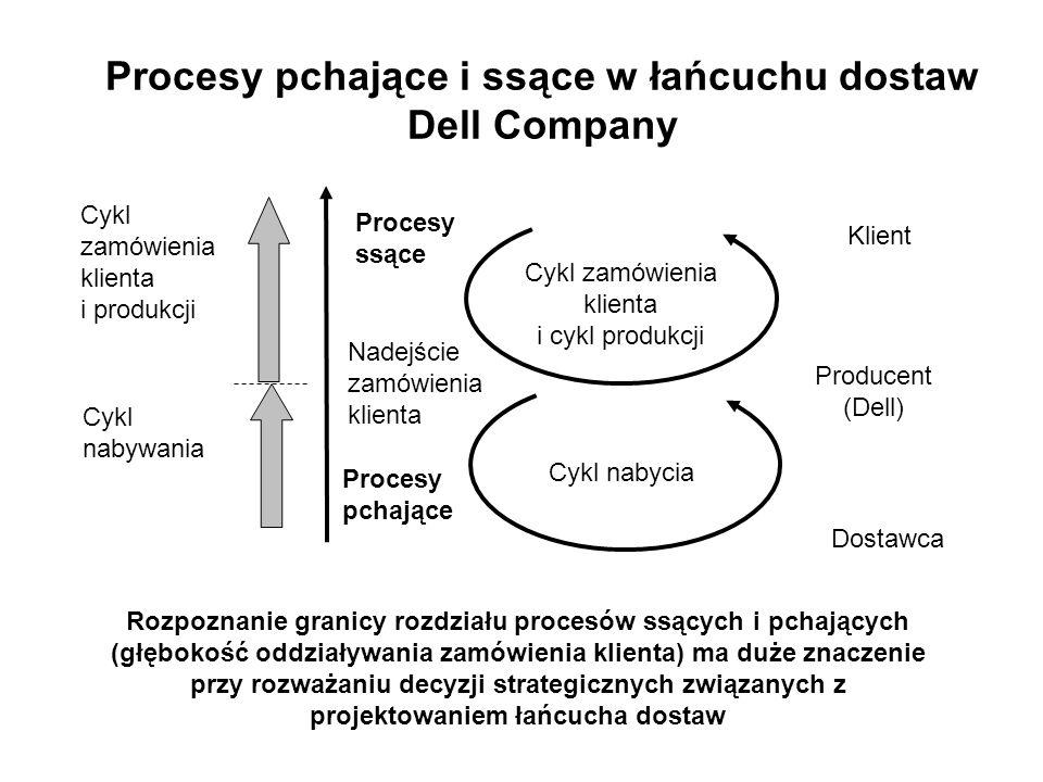 Procesy pchające i ssące w łańcuchu dostaw Dell Company Klient Procesy pchające Procesy ssące Nadejście zamówienia klienta Cykl zamówienia klienta i cykl produkcji Cykl nabycia Producent (Dell) Dostawca Cykl zamówienia klienta i produkcji Cykl nabywania Rozpoznanie granicy rozdziału procesów ssących i pchających (głębokość oddziaływania zamówienia klienta) ma duże znaczenie przy rozważaniu decyzji strategicznych związanych z projektowaniem łańcucha dostaw