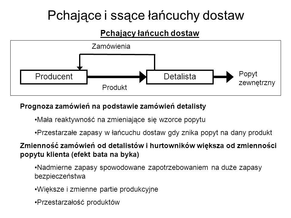 Pchające i ssące łańcuchy dostaw Pchający łańcuch dostaw Prognoza zamówień na podstawie zamówień detalisty Mała reaktywność na zmieniające się wzorce popytu Przestarzałe zapasy w łańcuchu dostaw gdy znika popyt na dany produkt Zmienność zamówień od detalistów i hurtowników większa od zmienności popytu klienta (efekt bata na byka) Nadmierne zapasy spowodowane zapotrzebowaniem na duże zapasy bezpieczeństwa Większe i zmienne partie produkcyjne Przestarzałość produktów ProducentDetalista Produkt Popyt zewnętrzny Zamówienia