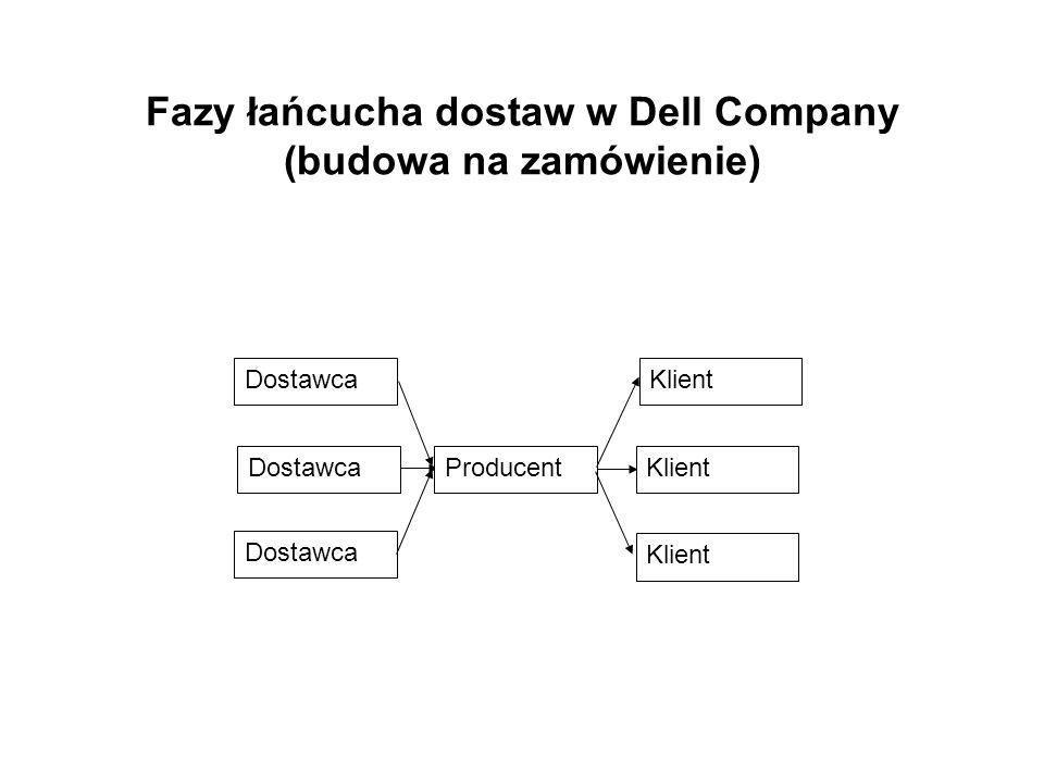 Fazy łańcucha dostaw w Dell Company (budowa na zamówienie) DostawcaKlient Dostawca ProducentKlient
