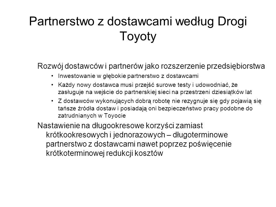 Partnerstwo z dostawcami według Drogi Toyoty Rozwój dostawców i partnerów jako rozszerzenie przedsiębiorstwa Inwestowanie w głębokie partnerstwo z dos