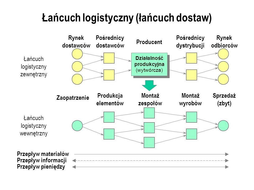 Łańcuch logistyczny (łańcuch dostaw) Łańcuch logistyczny zewnętrzny Pośrednicy dostawców Pośrednicy dystrybucji Rynek dostawców Producent Rynek odbiorców Działalność produkcyjna (wytwórcza) Produkcja elementów Sprzedaż (zbyt) Zaopatrzenie Montaż zespołów Montaż wyrobów Łańcuch logistyczny wewnętrzny Przepływ materiałów Przepływ informacji Przepływ pieniędzy