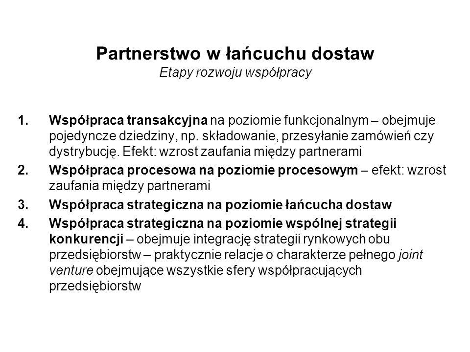 Partnerstwo w łańcuchu dostaw Etapy rozwoju współpracy 1.Współpraca transakcyjna na poziomie funkcjonalnym – obejmuje pojedyncze dziedziny, np.