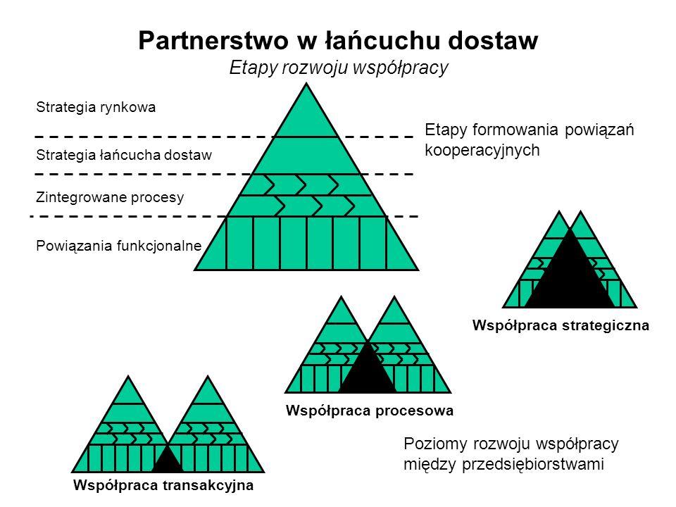 Partnerstwo w łańcuchu dostaw Etapy rozwoju współpracy Etapy formowania powiązań kooperacyjnych Strategia rynkowa Strategia łańcucha dostaw Zintegrowane procesy Powiązania funkcjonalne Współpraca transakcyjna Współpraca procesowa Współpraca strategiczna Poziomy rozwoju współpracy między przedsiębiorstwami