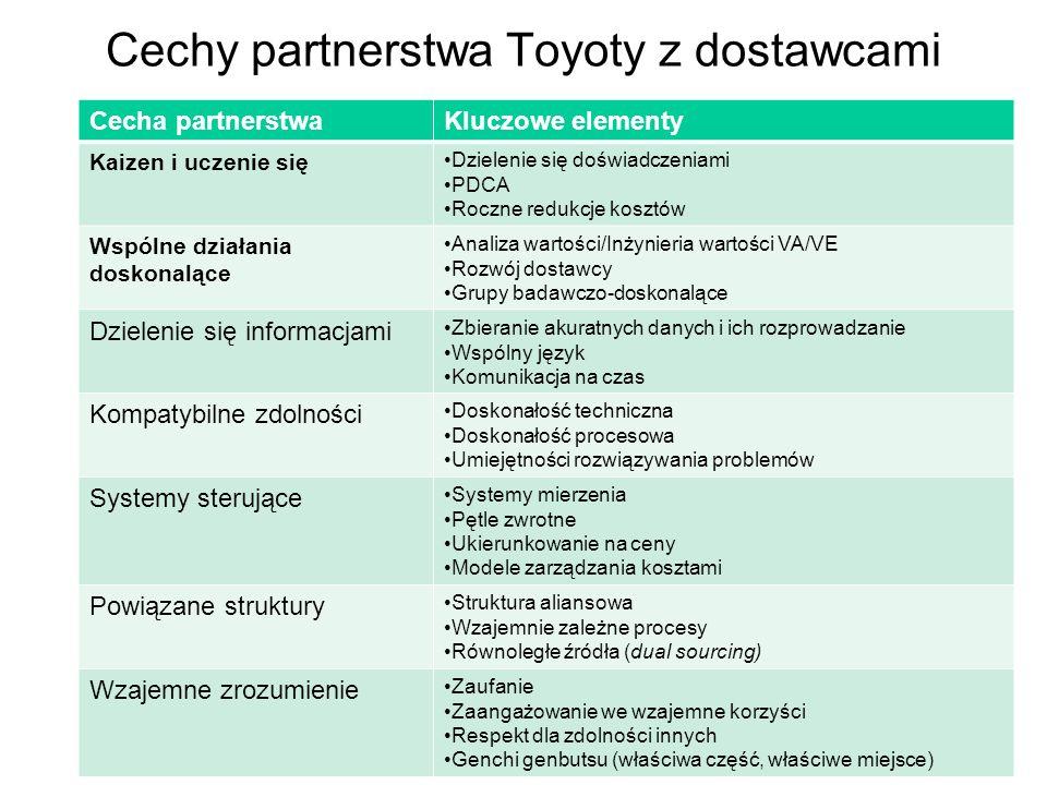 Cechy partnerstwa Toyoty z dostawcami Cecha partnerstwaKluczowe elementy Kaizen i uczenie się Dzielenie się doświadczeniami PDCA Roczne redukcje kosztów Wspólne działania doskonalące Analiza wartości/Inżynieria wartości VA/VE Rozwój dostawcy Grupy badawczo-doskonalące Dzielenie się informacjami Zbieranie akuratnych danych i ich rozprowadzanie Wspólny język Komunikacja na czas Kompatybilne zdolności Doskonałość techniczna Doskonałość procesowa Umiejętności rozwiązywania problemów Systemy sterujące Systemy mierzenia Pętle zwrotne Ukierunkowanie na ceny Modele zarządzania kosztami Powiązane struktury Struktura aliansowa Wzajemnie zależne procesy Równoległe źródła (dual sourcing) Wzajemne zrozumienie Zaufanie Zaangażowanie we wzajemne korzyści Respekt dla zdolności innych Genchi genbutsu (właściwa część, właściwe miejsce)