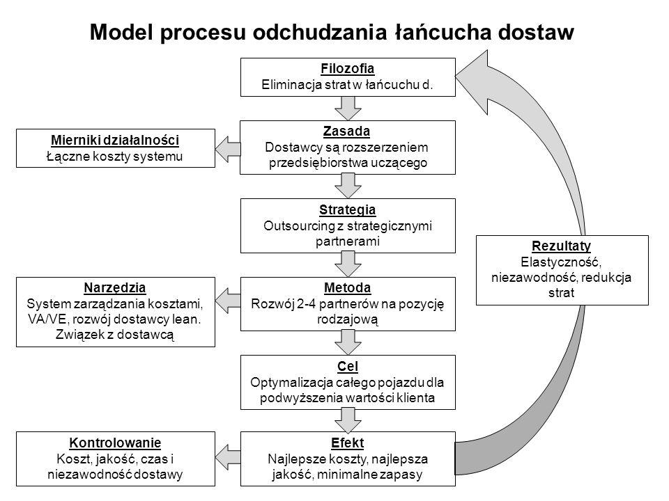 Zasada Dostawcy są rozszerzeniem przedsiębiorstwa uczącego Model procesu odchudzania łańcucha dostaw Filozofia Eliminacja strat w łańcuchu d. Strategi