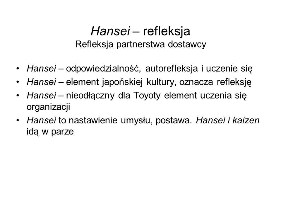 Hansei – refleksja Refleksja partnerstwa dostawcy Hansei – odpowiedzialność, autorefleksja i uczenie się Hansei – element japońskiej kultury, oznacza refleksję Hansei – nieodłączny dla Toyoty element uczenia się organizacji Hansei to nastawienie umysłu, postawa.