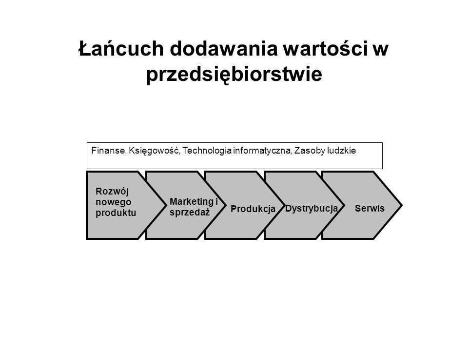 Strategia Lean-Agile Strategia odchudzonej i zwinnej produkcji Łańcuch dostaw lean-agile Punkt rozdziału Procesy lean Procesy agile Klienci Dostawcy Strategia Lean-Agile kombinacja strategii odchudzonego i zwinnego przepływu w strategii określonego łańcucha dostaw Punkt rozdziału (ODP – Order Decoupling Point) rozdziela obszar działań stymulowanych zamówieniami klienta (procesy Agile) od obszaru działań determinowanych prognozą (procesy Lean) W górę strumienia dostaw harmonogramowanie poziomu przepływu (na podstawie prognoz), w dół strumienia dostaw rozwijanie zwinnego i szybkiego reagowania na częste, szybkie i trudno przewidywalne zmiany popytu Zasada: Procesy Lean czasowo i geograficznie poprzedzają procesy Agile w łańcuchu dostaw Nie jest możliwe skuteczne i efektywne jednoczesne rozwijanie w tych samych obszarach łańcucha dostaw strategii Lean i Agile