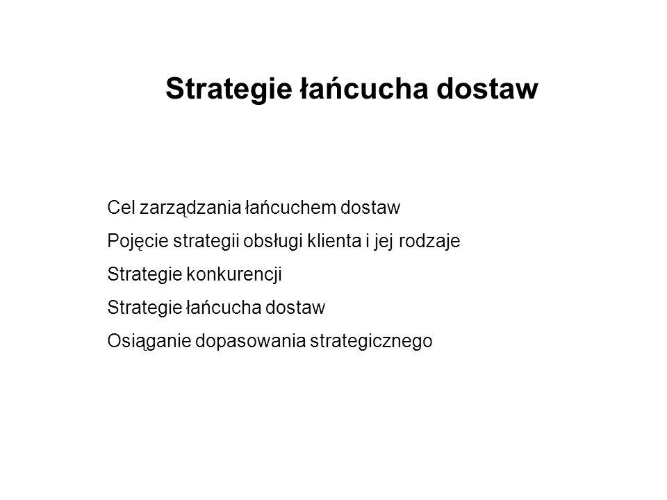 Strategie łańcucha dostaw Cel zarządzania łańcuchem dostaw Pojęcie strategii obsługi klienta i jej rodzaje Strategie konkurencji Strategie łańcucha dostaw Osiąganie dopasowania strategicznego
