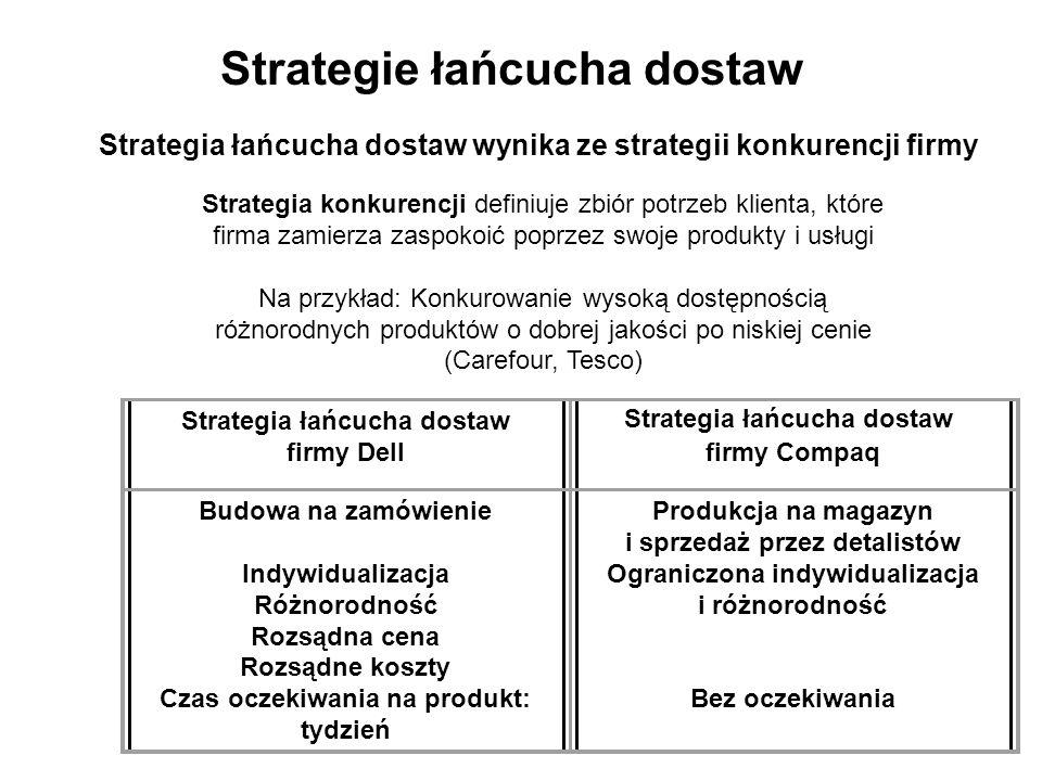Strategia łańcucha dostaw wynika ze strategii konkurencji firmy Strategie łańcucha dostaw Strategia konkurencji definiuje zbiór potrzeb klienta, które firma zamierza zaspokoić poprzez swoje produkty i usługi Na przykład: Konkurowanie wysoką dostępnością różnorodnych produktów o dobrej jakości po niskiej cenie (Carefour, Tesco) Strategia łańcucha dostaw firmy Dellfirmy Compaq Budowa na zamówienie Indywidualizacja Różnorodność Rozsądna cena Rozsądne koszty Czas oczekiwania na produkt: tydzień Produkcja na magazyn i sprzedaż przez detalistów Ograniczona indywidualizacja i różnorodność Bez oczekiwania Strategia łańcucha dostaw