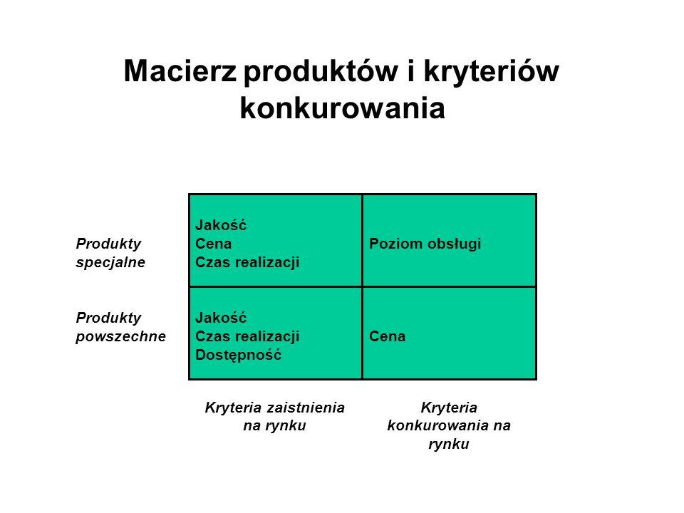 Macierz produktów i kryteriów konkurowania Jakość Cena Czas realizacji Poziom obsługi Jakość Czas realizacji Dostępność Cena Produkty specjalne Produkty powszechne Kryteria zaistnienia na rynku Kryteria konkurowania na rynku