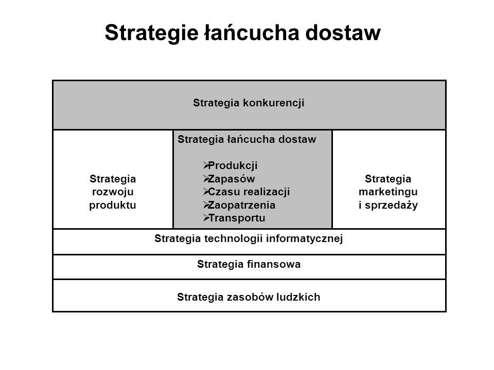 Strategia konkurencji Strategia łańcucha dostaw Produkcji Zapasów Czasu realizacji Zaopatrzenia Transportu Strategia rozwoju produktu Strategia marketingu i sprzedaży Strategia technologii informatycznej Strategia finansowa Strategia zasobów ludzkich Strategie łańcucha dostaw