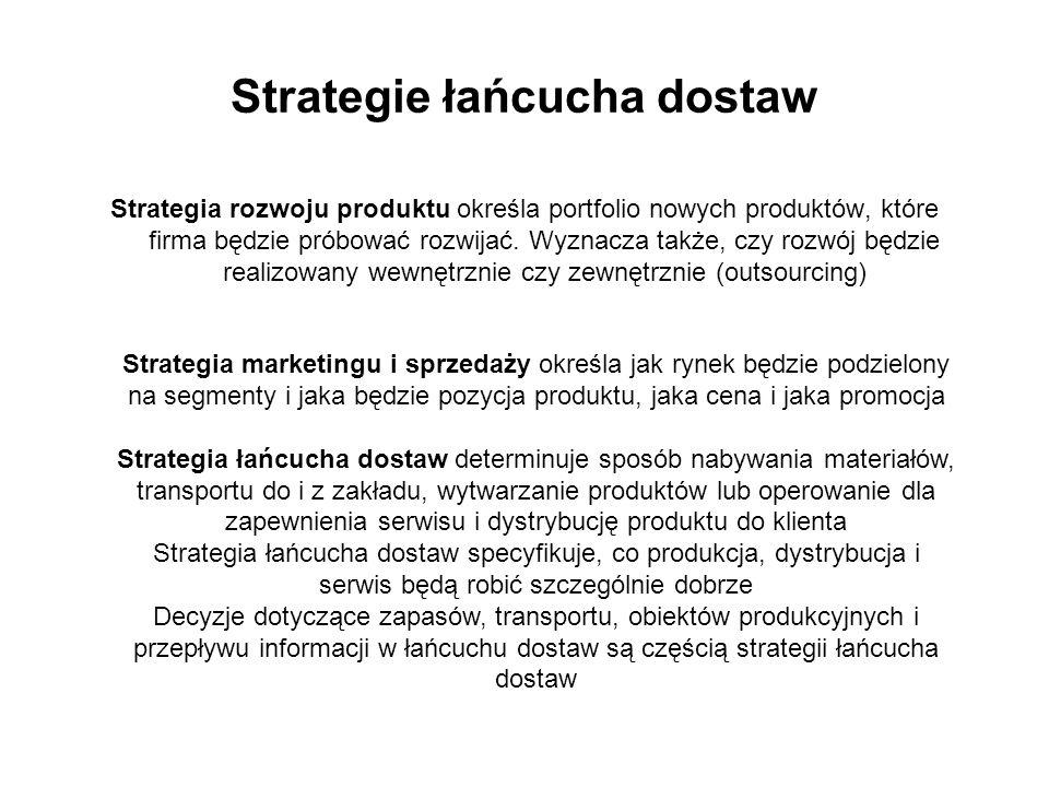 Strategia rozwoju produktu określa portfolio nowych produktów, które firma będzie próbować rozwijać.
