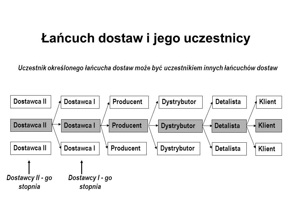 Zakres strategii łańcucha dostaw DostawcyProducent DystrybutorDetalistaKlient Strategia konkurencji Strategia rozwoju produktu Strategia łańcucha dostaw Strategia marketingu Interfirmowy, interfunkcjonalny zakres strategii łańcucha dostaw Zorientowanie na maksymalizację zysku łańcucha dostaw Dodatni przepływ gotówki następuję tylko, gdy klient płaci za produkt Różnica miedzy zapłatą klienta i łącznymi kosztami generowanymi wzdłuż łańcucha dostaw reprezentuje zysk łańcucha dostaw dzielony przez wszystkie firmy tego łańcucha dostaw