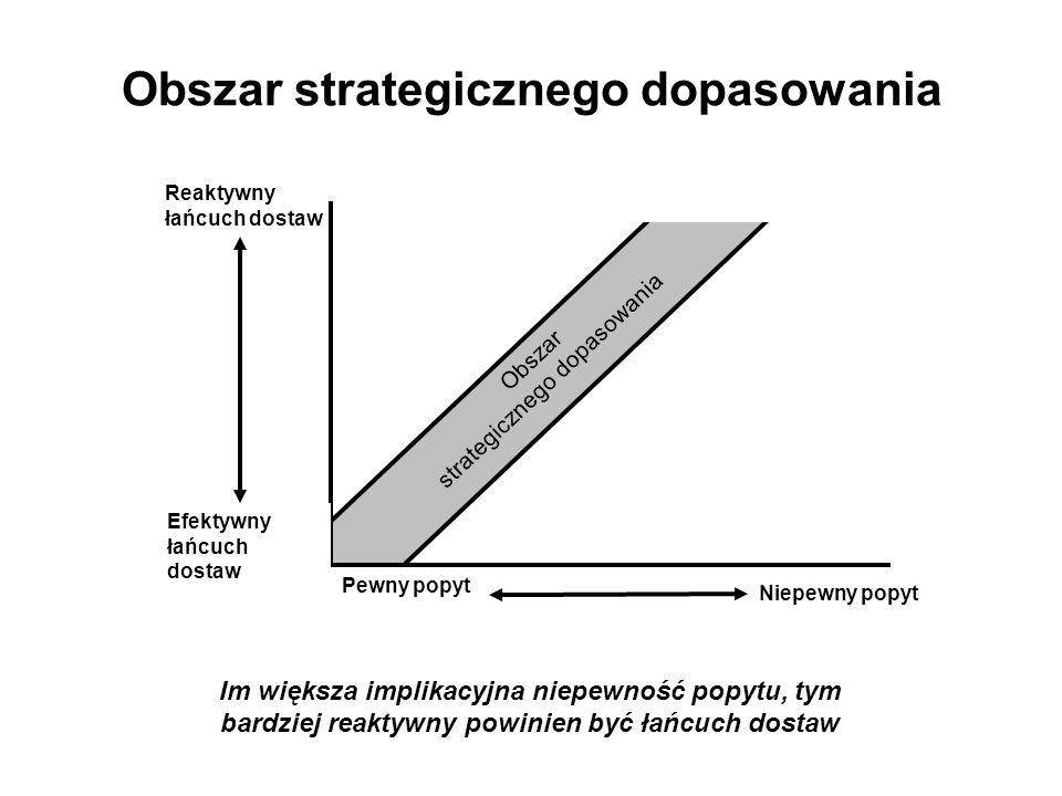 Obszar strategicznego dopasowania Obszar strategicznego dopasowania Reaktywny łańcuch dostaw Pewny popyt Niepewny popyt Efektywny łańcuch dostaw Im większa implikacyjna niepewność popytu, tym bardziej reaktywny powinien być łańcuch dostaw