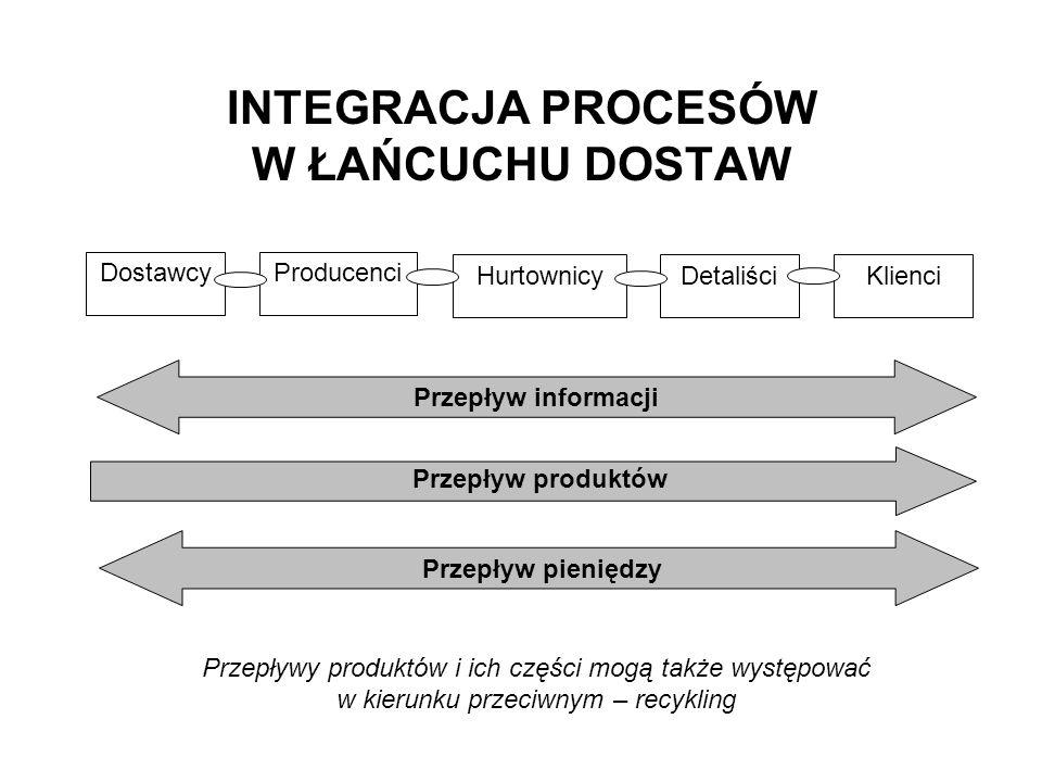 Integracja procesów logistycznych - poziom III Integracja procesów logistycznych podsystemów gospodarki materiałowej i dystrybucji (integracja wszystkich faz wewnętrznego przepływu materiałowego) Kompleksowa obsługa informatyczna zintegrowanego wewnętrznego łańcucha dostaw Zarządzanie materiałami INTEGRACJA INTERFUNKCJONALNA 2 (INTEGRACJA WEWNĘTRZNA) ZAOPATRZENIE + PRODUKCJA + DYSTRYBUCJA Zarządzanie logistyczne wewnętrzne Internal Logistics Management Zarządzanie dystrybucją