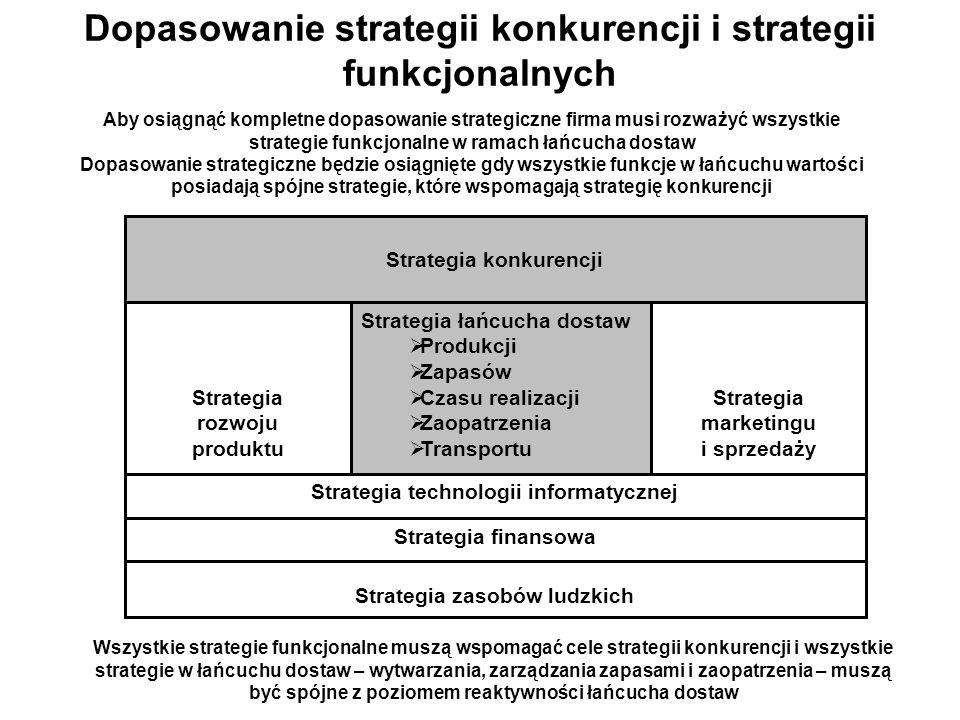 Dopasowanie strategii konkurencji i strategii funkcjonalnych Strategia konkurencji Strategia łańcucha dostaw Produkcji Zapasów Czasu realizacji Zaopatrzenia Transportu Strategia rozwoju produktu Strategia marketingu i sprzedaży Strategia technologii informatycznej Strategia finansowa Strategia zasobów ludzkich Aby osiągnąć kompletne dopasowanie strategiczne firma musi rozważyć wszystkie strategie funkcjonalne w ramach łańcucha dostaw Dopasowanie strategiczne będzie osiągnięte gdy wszystkie funkcje w łańcuchu wartości posiadają spójne strategie, które wspomagają strategię konkurencji Wszystkie strategie funkcjonalne muszą wspomagać cele strategii konkurencji i wszystkie strategie w łańcuchu dostaw – wytwarzania, zarządzania zapasami i zaopatrzenia – muszą być spójne z poziomem reaktywności łańcucha dostaw