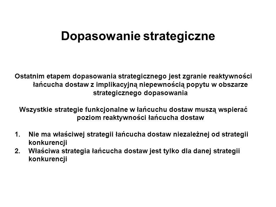 Dopasowanie strategiczne Ostatnim etapem dopasowania strategicznego jest zgranie reaktywności łańcucha dostaw z implikacyjną niepewnością popytu w obszarze strategicznego dopasowania Wszystkie strategie funkcjonalne w łańcuchu dostaw muszą wspierać poziom reaktywności łańcucha dostaw 1.Nie ma właściwej strategii łańcucha dostaw niezależnej od strategii konkurencji 2.Właściwa strategia łańcucha dostaw jest tylko dla danej strategii konkurencji