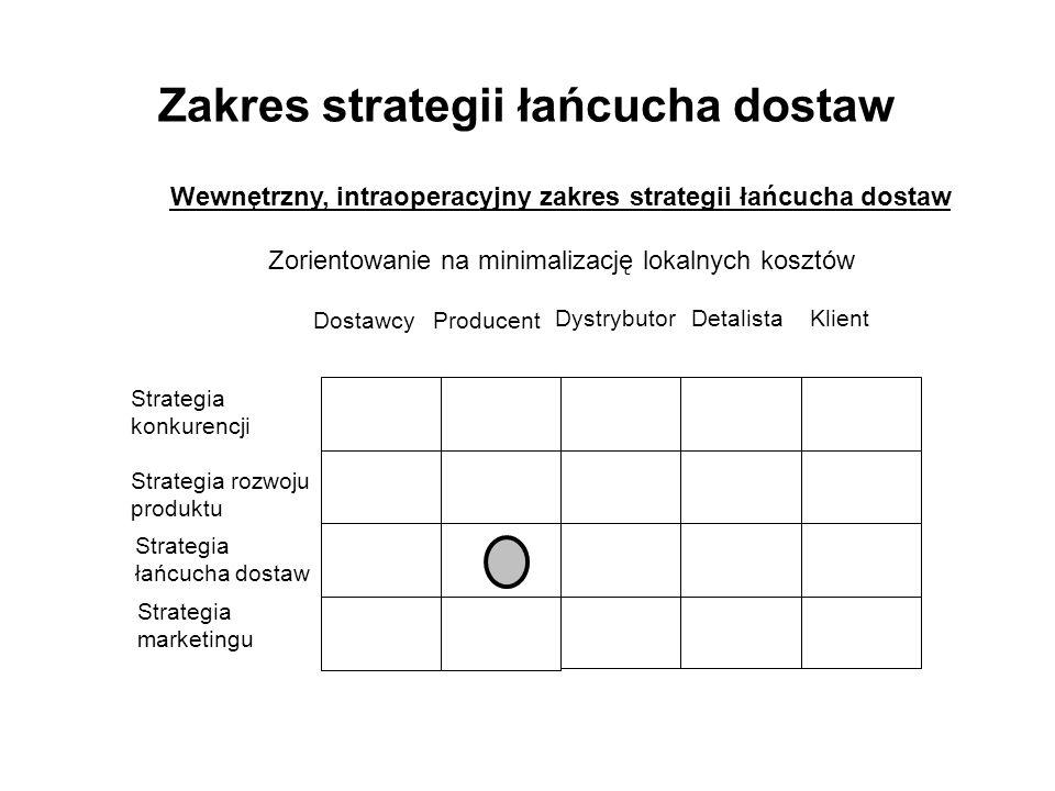 Zakres strategii łańcucha dostaw DostawcyProducent DystrybutorDetalistaKlient Strategia konkurencji Strategia rozwoju produktu Strategia łańcucha dostaw Strategia marketingu Wewnętrzny, intraoperacyjny zakres strategii łańcucha dostaw Zorientowanie na minimalizację lokalnych kosztów