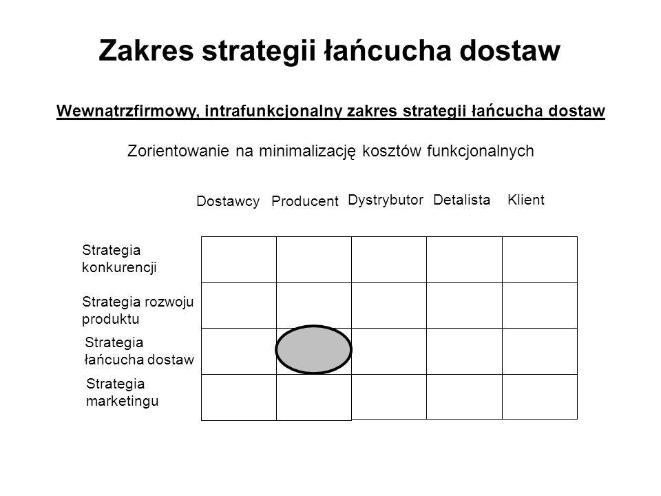 Zakres strategii łańcucha dostaw DostawcyProducent DystrybutorDetalistaKlient Strategia konkurencji Strategia rozwoju produktu Strategia łańcucha dostaw Strategia marketingu Wewnątrzfirmowy, intrafunkcjonalny zakres strategii łańcucha dostaw Zorientowanie na minimalizację kosztów funkcjonalnych