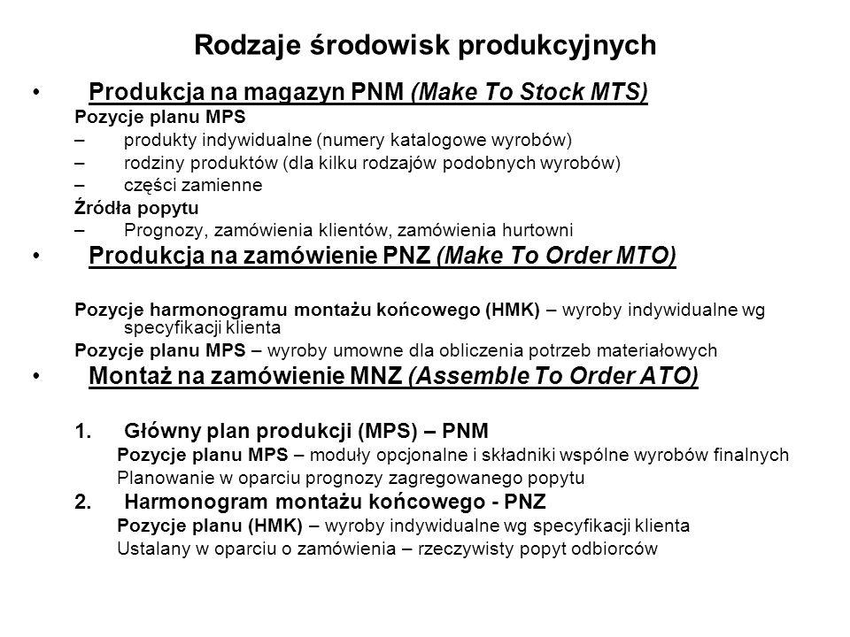 Produkcja na magazyn PNM (Make To Stock MTS) Pozycje planu MPS –produkty indywidualne (numery katalogowe wyrobów) –rodziny produktów (dla kilku rodzajów podobnych wyrobów) –części zamienne Źródła popytu –Prognozy, zamówienia klientów, zamówienia hurtowni Produkcja na zamówienie PNZ (Make To Order MTO) Pozycje harmonogramu montażu końcowego (HMK) – wyroby indywidualne wg specyfikacji klienta Pozycje planu MPS – wyroby umowne dla obliczenia potrzeb materiałowych Montaż na zamówienie MNZ (Assemble To Order ATO) 1.Główny plan produkcji (MPS) – PNM Pozycje planu MPS – moduły opcjonalne i składniki wspólne wyrobów finalnych Planowanie w oparciu prognozy zagregowanego popytu 2.Harmonogram montażu końcowego - PNZ Pozycje planu (HMK) – wyroby indywidualne wg specyfikacji klienta Ustalany w oparciu o zamówienia – rzeczywisty popyt odbiorców Rodzaje środowisk produkcyjnych