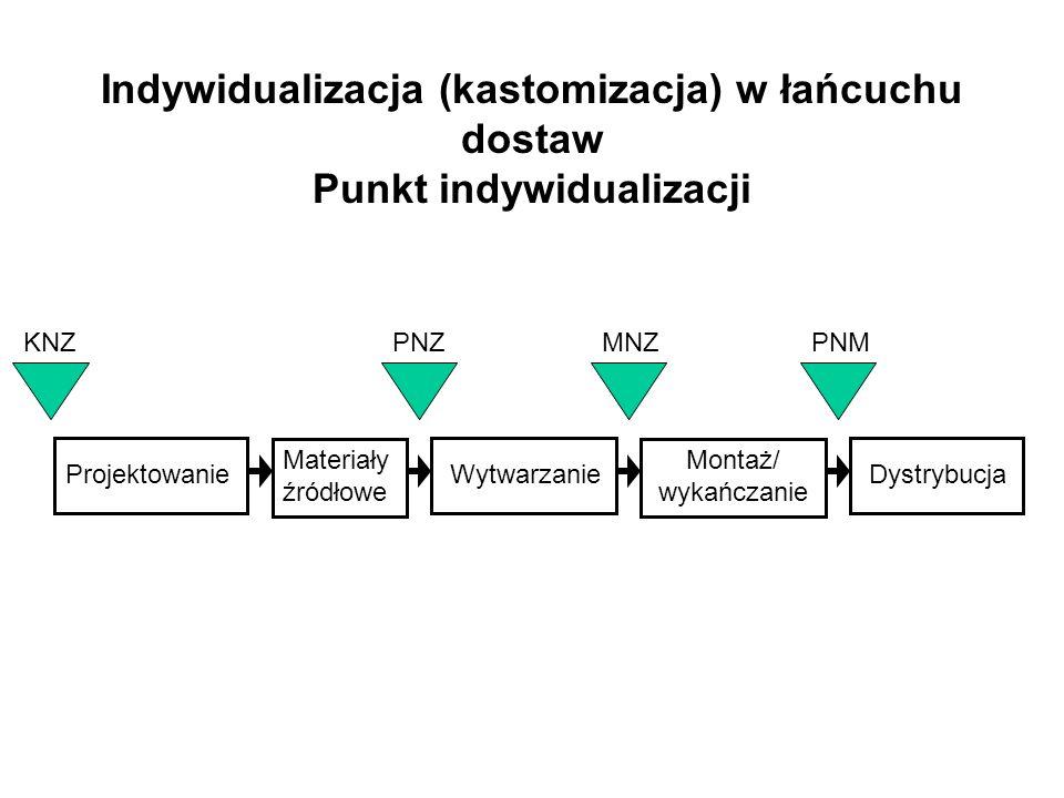 Indywidualizacja (kastomizacja) w łańcuchu dostaw Punkt indywidualizacji Projektowanie Materiały źródłowe Montaż/ wykańczanie KNZPNZMNZPNM Wytwarzanie Dystrybucja