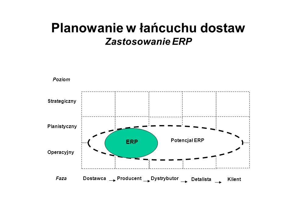 Planowanie w łańcuchu dostaw Zastosowanie ERP Strategiczny Poziom Planistyczny Operacyjny ProducentDostawcaDystrybutor DetalistaKlient Faza ERP Potenc