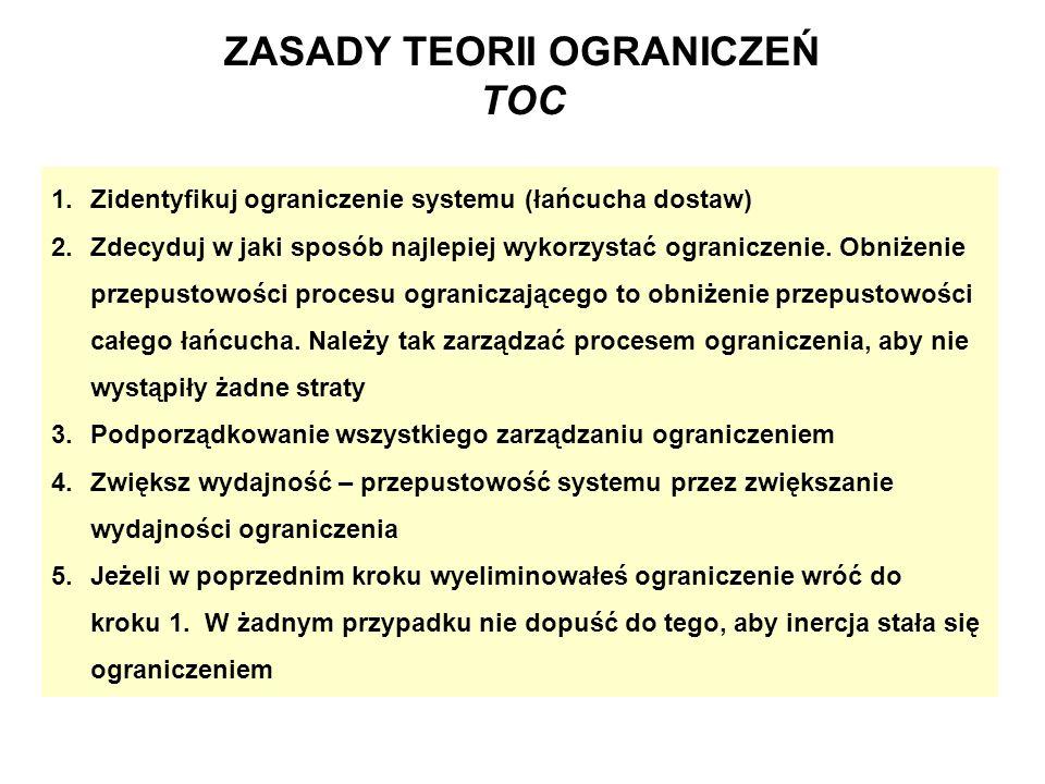 ZASADY TEORII OGRANICZEŃ TOC 1.Zidentyfikuj ograniczenie systemu (łańcucha dostaw) 2.Zdecyduj w jaki sposób najlepiej wykorzystać ograniczenie. Obniże